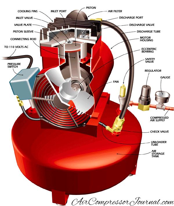 air compressor part